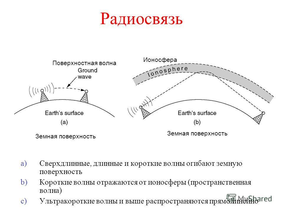 Радиосвязь a)Сверхдлинные, длинные и короткие волны огибают земную поверхность b)Короткие волны отражаются от ионосферы (пространственная волна) c)Ультракороткие волны и выше распространяются прямолинейно Поверхностная волна Ионосфера Земная поверхно
