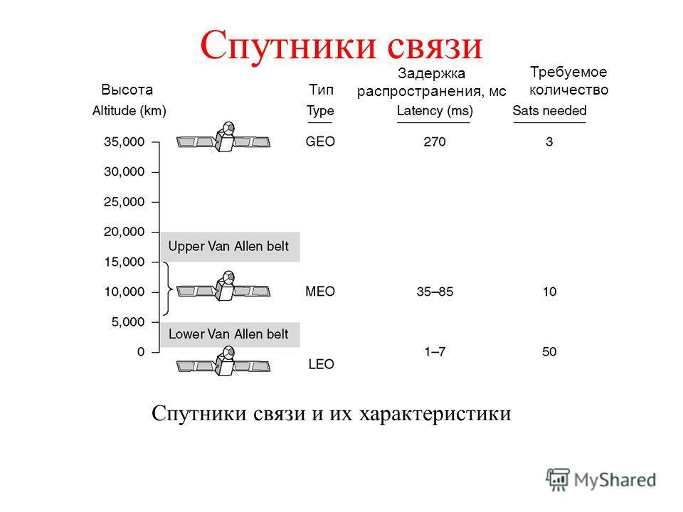 Спутники связи Спутники связи и их характеристики Требуемое количество Задержка распространения, мс ТипВысота