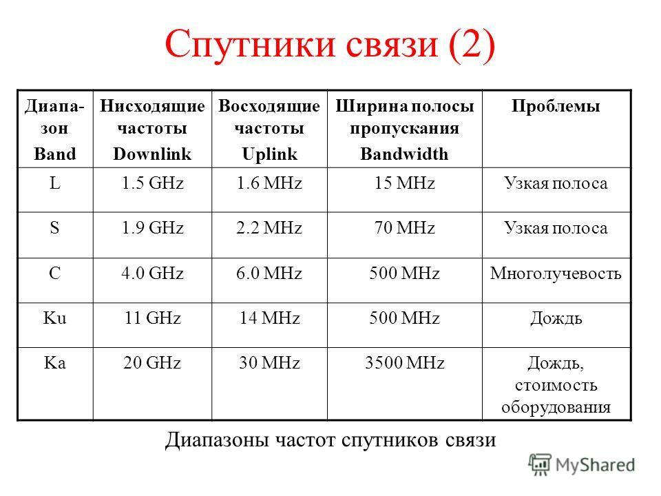 Спутники связи (2) Диапазоны частот спутников связи Диапа- зон Band Нисходящие частоты Downlink Восходящие частоты Uplink Ширина полосы пропускания Bandwidth Проблемы L1.5 GHz1.6 MHz15 MHzУзкая полоса S1.9 GHz2.2 MHz70 MHzУзкая полоса C4.0 GHz6.0 MHz