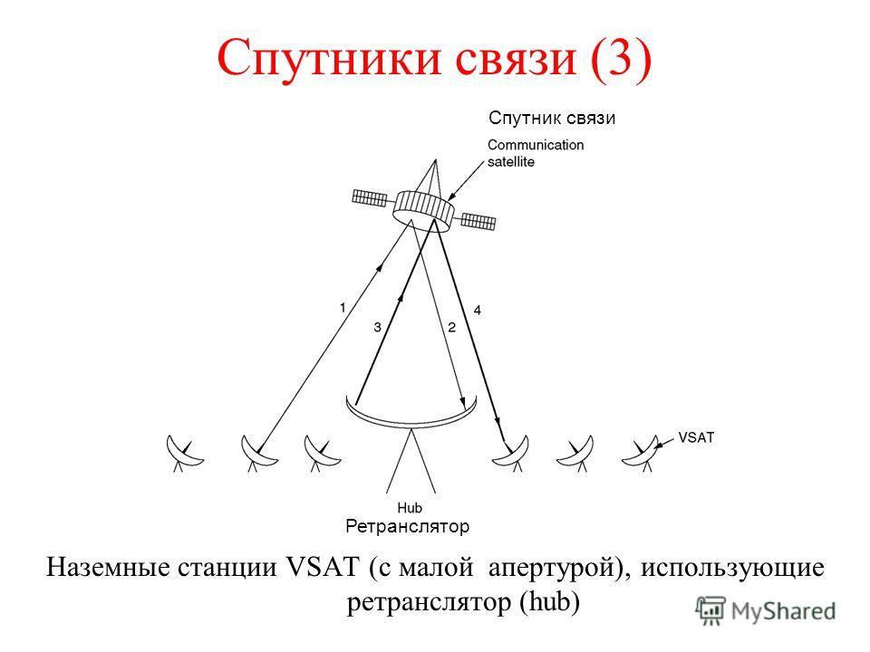 Спутники связи (3) Наземные станции VSAT (с малой апертурой), использующие ретранслятор (hub) Спутник связи Ретранслятор