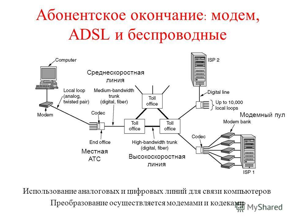 Абонентское окончание : модем, ADSL и беспроводные Использование аналоговых и цифровых линий для связи компьютеров Преобразование осуществляется модемами и кодеками Высокоскоростная линия Местная АТС Среднескоростная линия Модемный пул