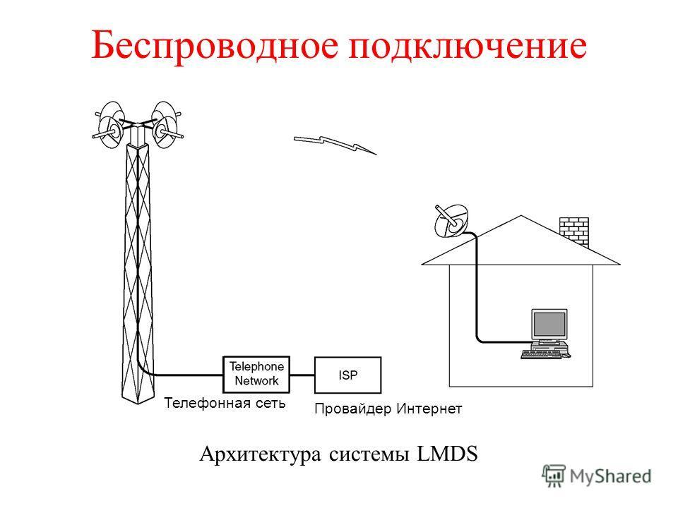 Беспроводное подключение Архитектура системы LMDS Телефонная сеть Провайдер Интернет