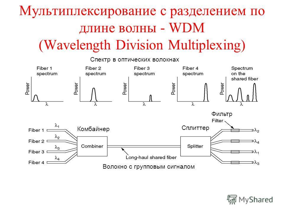 Мультиплексирование с разделением по длине волны - WDM (Wavelength Division Multiplexing) Спектр в оптических волокнах Волокно с групповым сигналом Комбайнер Сплиттер Фильтр