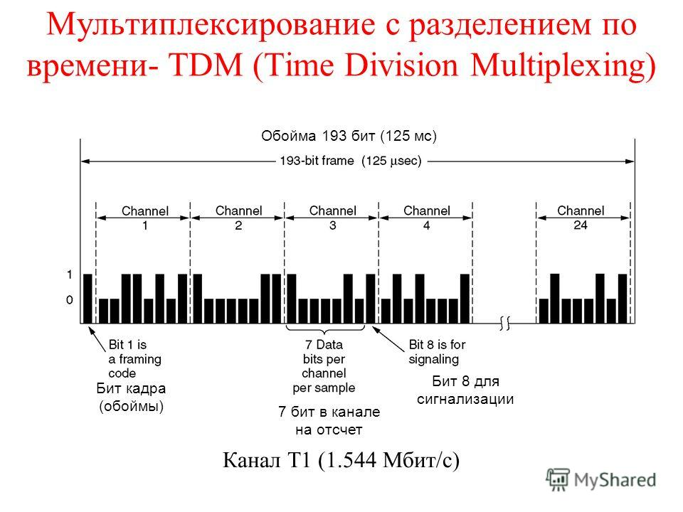 Мультиплексирование с разделением по времени- TDM (Time Division Multiplexing) Обойма 193 бит (125 мс) Бит кадра (обоймы) 7 бит в канале на отсчет Канал Т1 (1.544 Мбит/с) Бит 8 для сигнализации