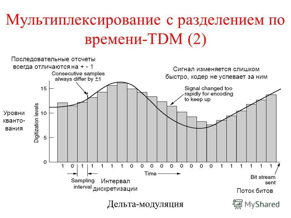 Мультиплексирование с разделением по времени-TDM (2) Дельта-модуляция Интервал дискретизации Поток битов Сигнал изменяется слишком быстро, кодер не успевает за ним Последовательные отсчеты всегда отличаются на + - 1 Уровни кванто- вания