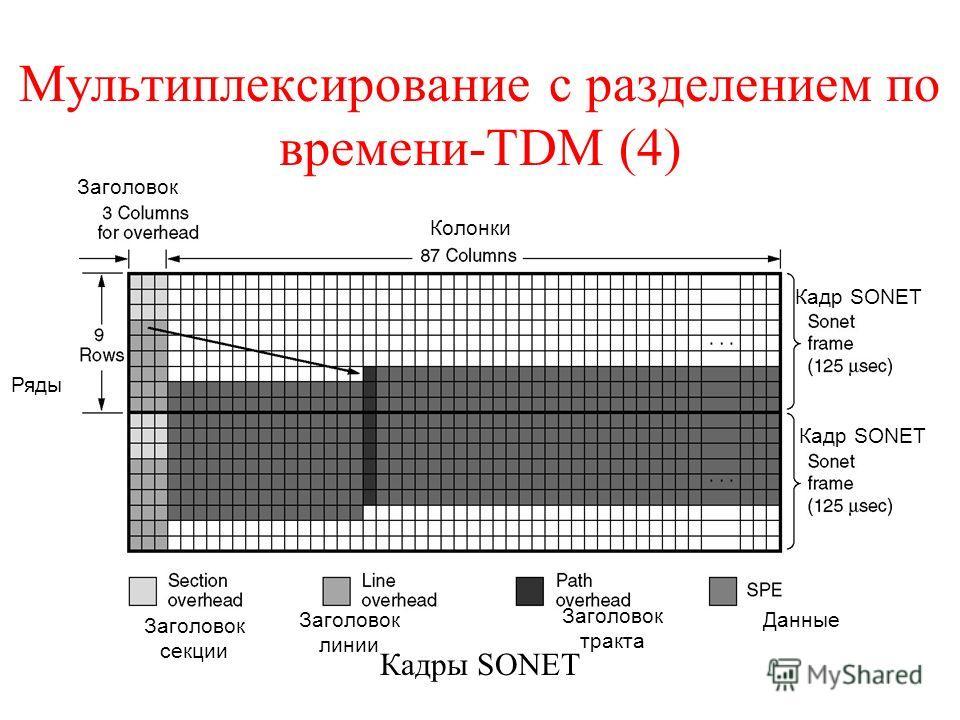 Мультиплексирование с разделением по времени-TDM (4) Кадры SONET Заголовок Колонки Заголовок секции Заголовок линии Заголовок тракта Данные Ряды Кадр SONET