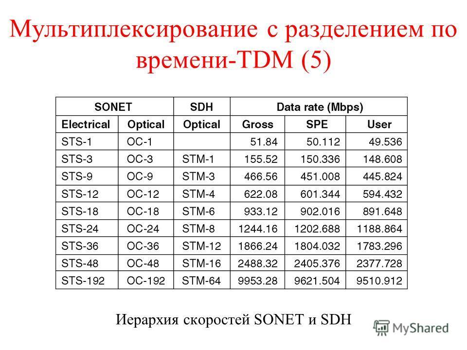 Мультиплексирование с разделением по времени-TDM (5) Иерархия скоростей SONET и SDH