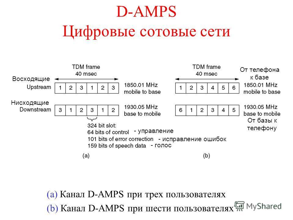D-AMPS Цифровые сотовые сети (a) Канал D-AMPS при трех пользователях (b) Канал D-AMPS при шести пользователях - управление - исправление ошибок - голос Восходящие Нисходящие От телефона к базе От базы к телефону