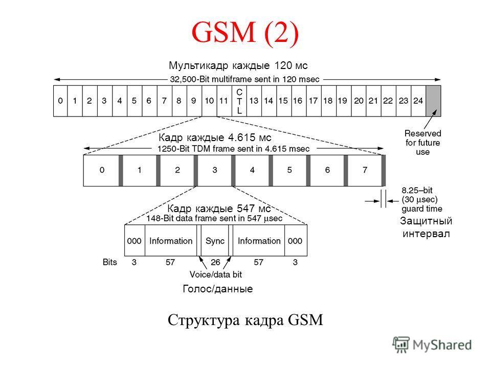 GSM (2) Структура кадра GSM Голос/данные Мультикадр каждые 120 мс Защитный интервал Кадр каждые 4.615 мс Кадр каждые 547 мс