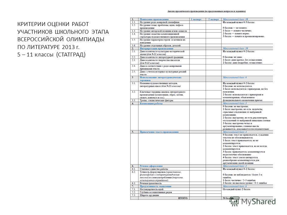 КРИТЕРИИ ОЦЕНКИ РАБОТ УЧАСТНИКОВ ШКОЛЬНОГО ЭТАПА ВСЕРОССИЙСКОЙ ОЛИМПИАДЫ ПО ЛИТЕРАТУРЕ 2013 г. 5 – 11 классы (СТАТГРАД)
