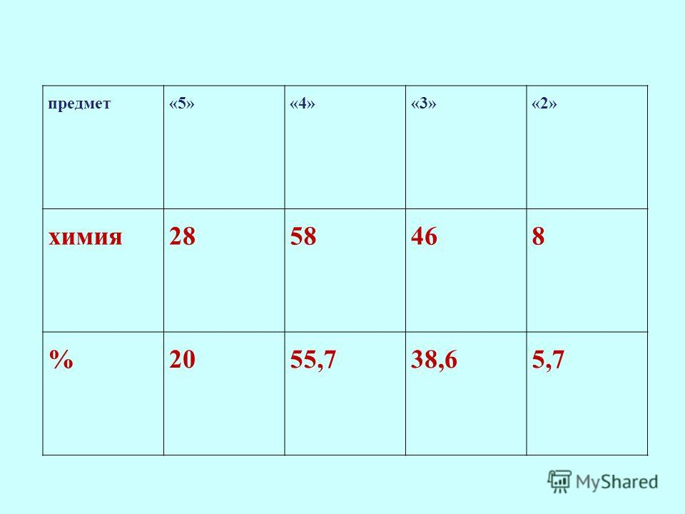 предмет«5»«4»«3»«2» химия2858468 %2055,738,65,7