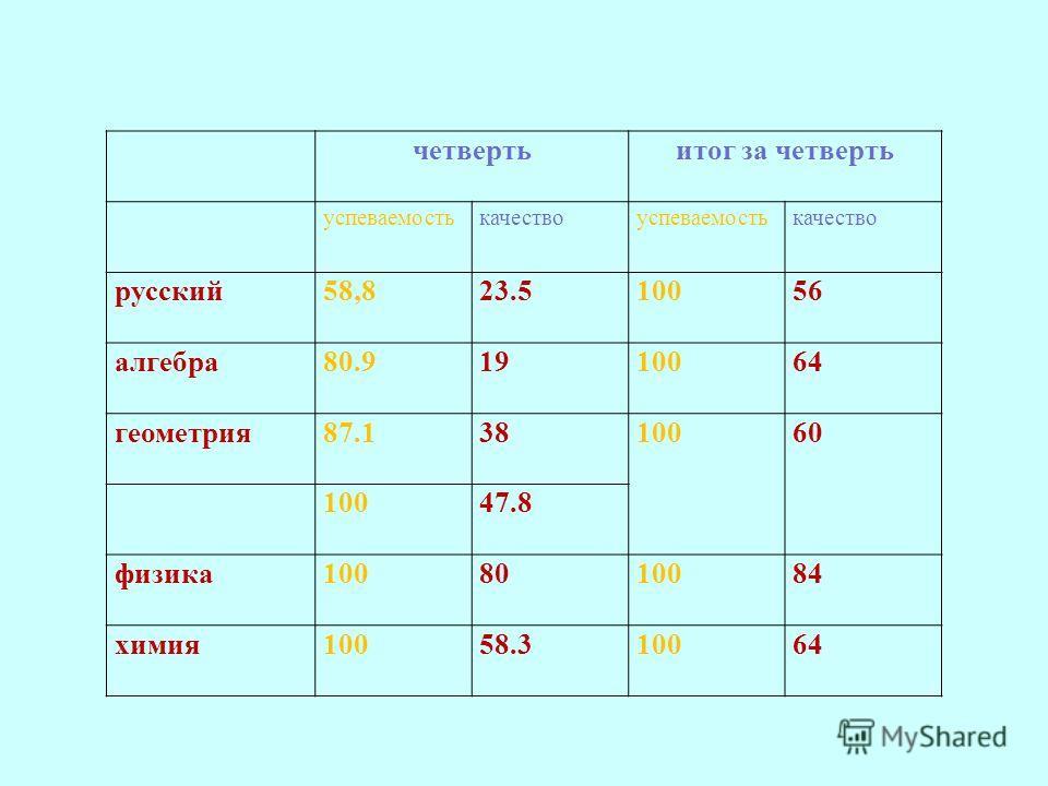 четвертьитог за четверть успеваемостькачествоуспеваемостькачество русский58,823.510056 алгебра80.91910064 геометрия87.13810060 10047.8 физика1008010084 химия10058.310064