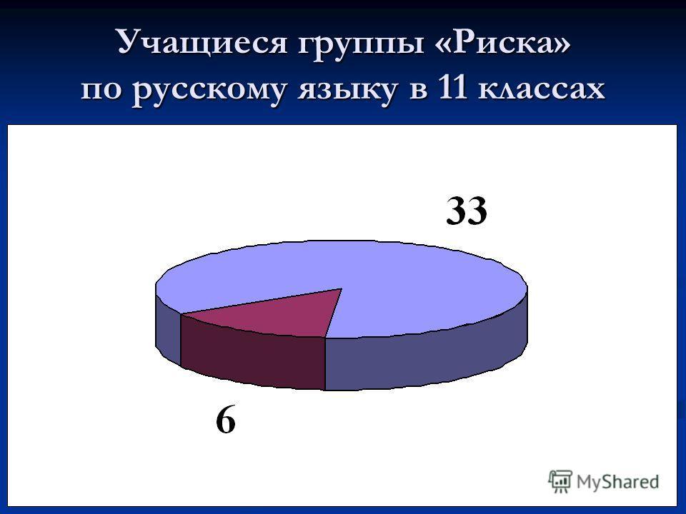 Учащиеся группы «Риска» по русскому языку в 11 классах