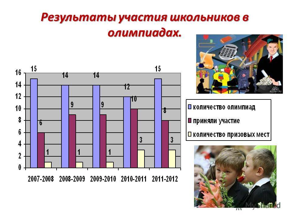 Результаты участия школьников в олимпиадах.