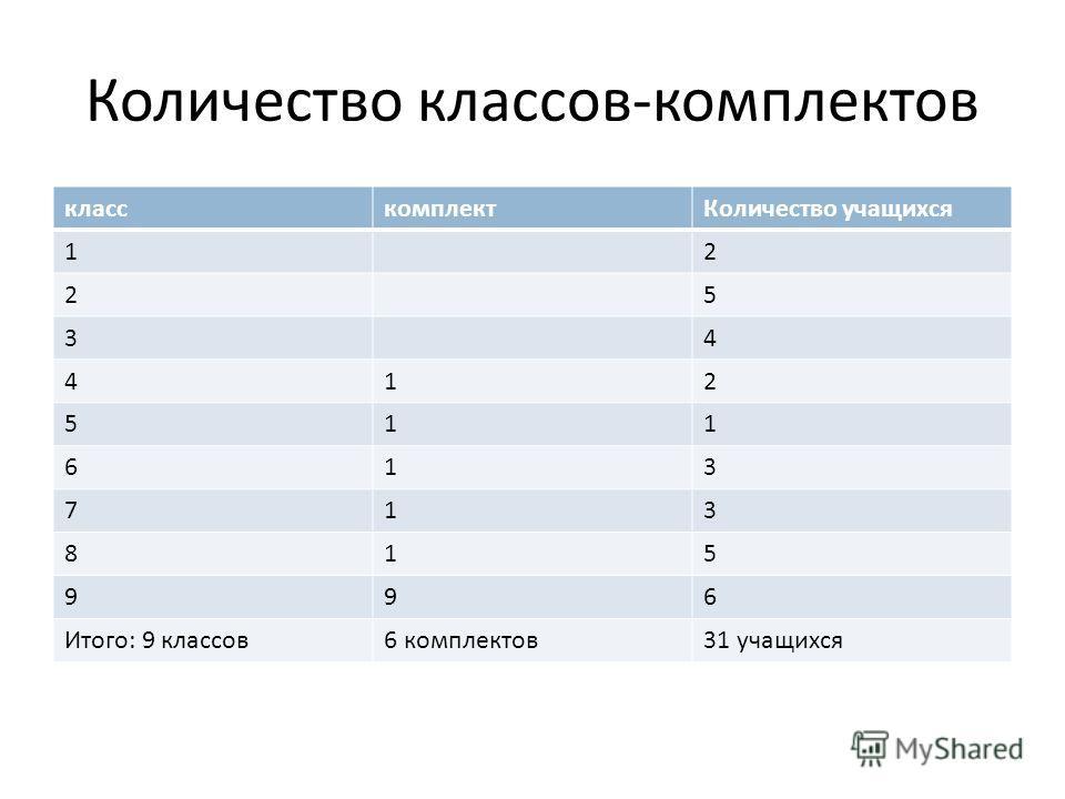 Количество классов-комплектов класскомплектКоличество учащихся 12 25 34 412 511 613 713 815 996 Итого: 9 классов6 комплектов31 учащихся