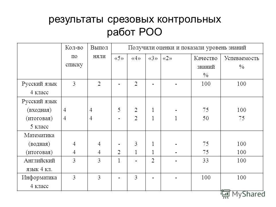 Кол-во по списку Выпол няли Получили оценки и показали уровень знаний «5»«4»«3»«2» Качество знаний % Успеваемость % Русский язык 4 класс 32-2--100 Русский язык (входная) (итоговая) 5 класс 4444 4444 5-5- 2222 1111 -1 75 50 100 75 Математика (водная)