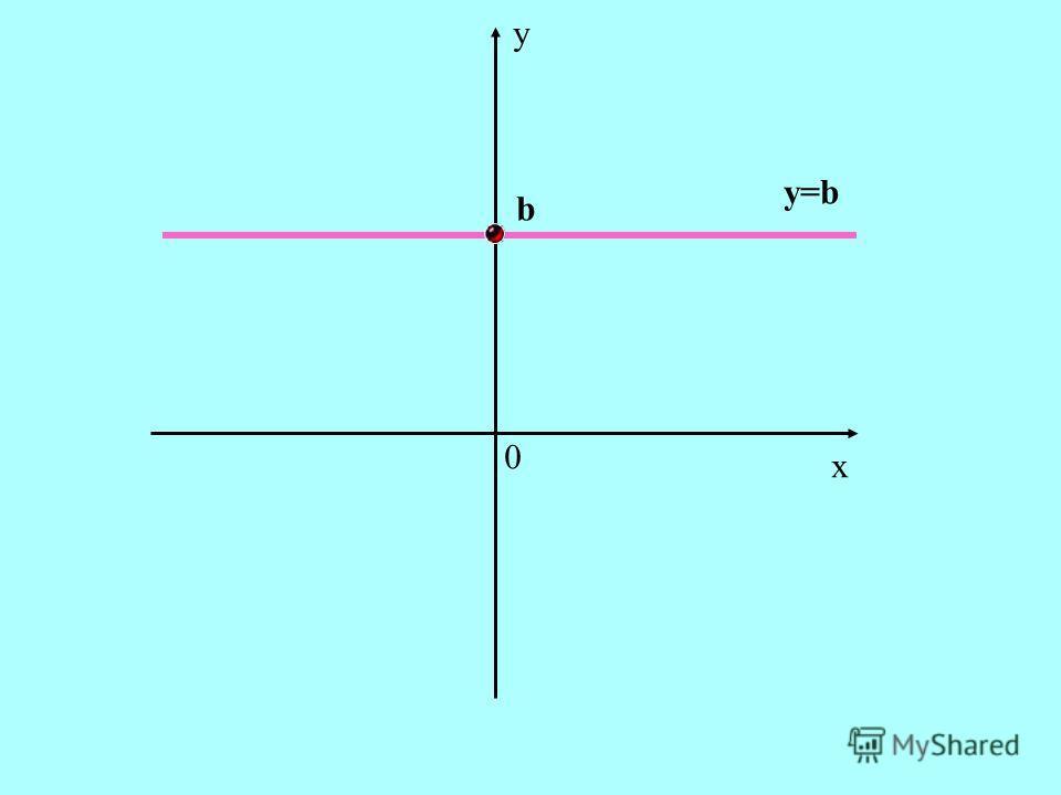 x y 0 y=b b