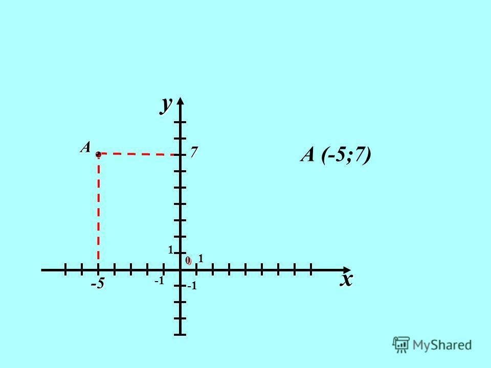 1 1 00 x y -5 7 А А (-5;7)