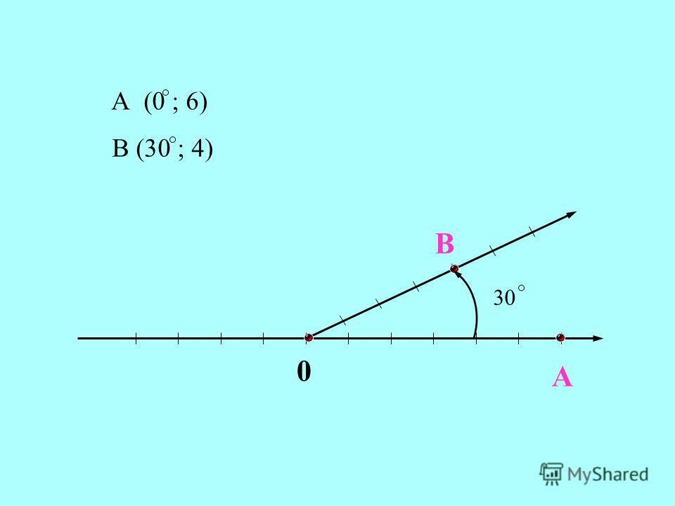 A B 0 А (0 ; 6) В (30 ; 4) 30