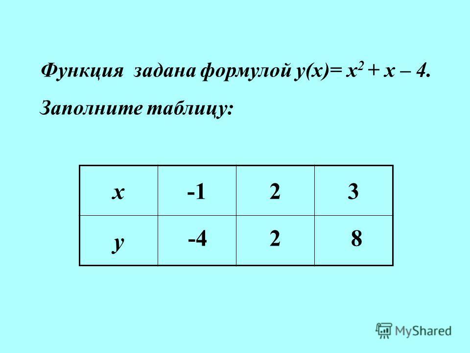 Функция задана формулой у(х)= х 2 + х – 4. Заполните таблицу: х23 у -428