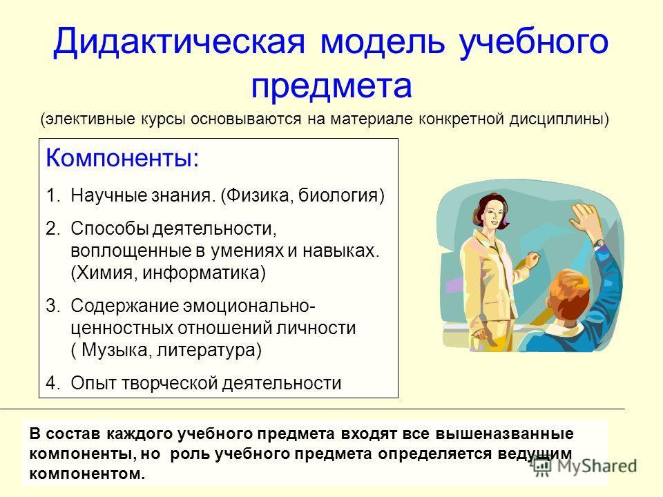 Дидактическая модель учебного предмета (элективные курсы основываются на материале конкретной дисциплины) Компоненты: 1.Научные знания. (Физика, биология) 2.Способы деятельности, воплощенные в умениях и навыках. (Химия, информатика) 3.Содержание эмоц