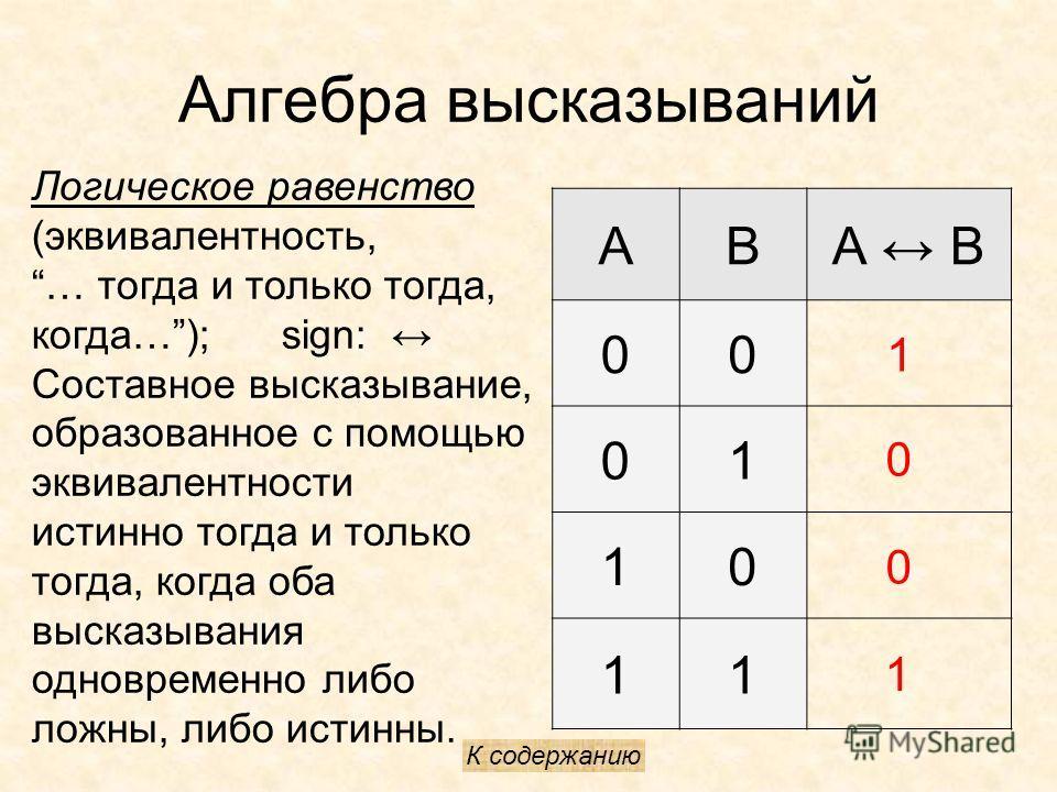 Алгебра высказываний Логическое равенство (эквивалентность, … тогда и только тогда, когда…); sign: Составное высказывание, образованное с помощью эквивалентности истинно тогда и только тогда, когда оба высказывания одновременно либо ложны, либо истин