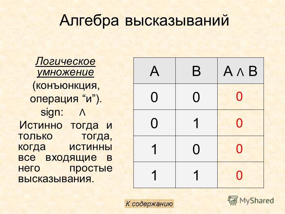 Алгебра высказываний Логическое умножение (конъюнкция, операция и). sign: Λ Истинно тогда и только тогда, когда истинны все входящие в него простые высказывания. ABА Λ B 00 01 10 11 0 0 0 0 К содержанию