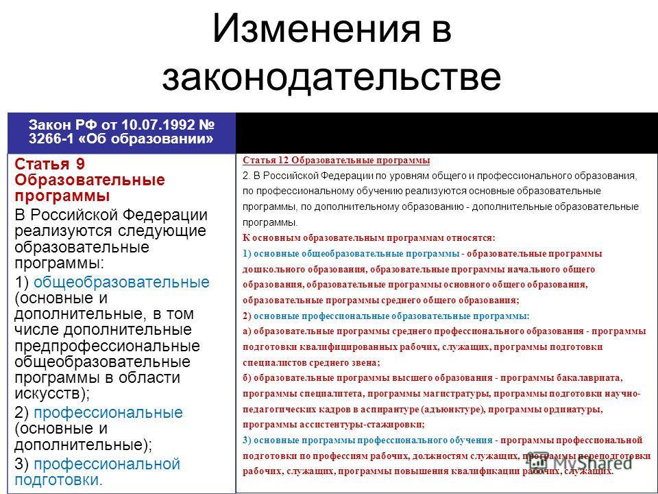 Изменения в законодательстве Статья 9 Образовательные программы В Российской Федерации реализуются следующие образовательные программы: 1) общеобразовательные (основные и дополнительные, в том числе дополнительные предпрофессиональные общеобразовател