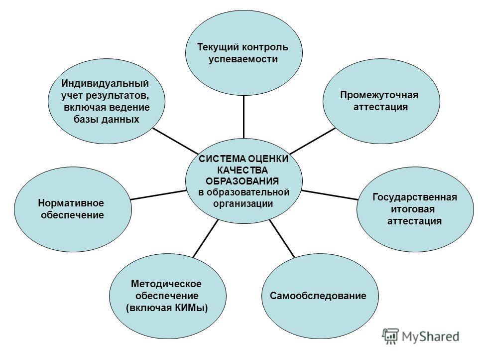 Индивидуальный учет результатов, включая ведение базы данных Нормативное обеспечение Методическое обеспечение (включая КИМы) Самообследование Государственная итоговая аттестация Промежуточная аттестация Текущий контроль успеваемости СИСТЕМА ОЦЕНКИ КА