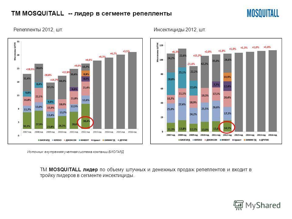 14% 15% 16% 17% 16% 19% ТМ MOSQUITALL -- лидер в сегменте репелленты ТМ MOSQUITALL лидер по объему штучных и денежных продаж репеллентов и входит в тройку лидеров в сегменте инсектициды. Репелленты 2012, шт.Инсектициды 2012, шт. Источник: внутренняя