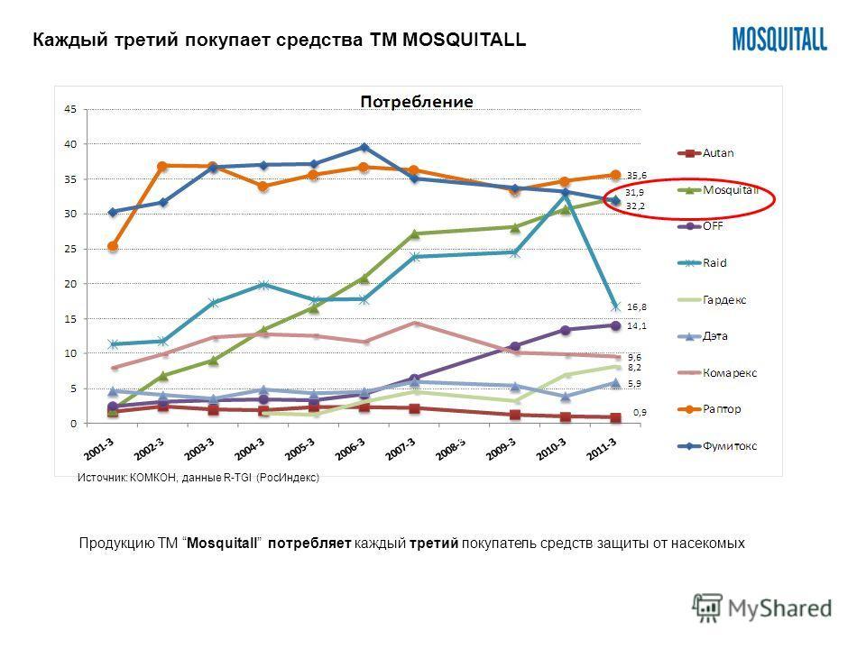 14% 15% 16% 17% 16% 19%21% Каждый третий покупает средства ТМ MOSQUITALL Источник: КОМКОН, данные R-TGI (РосИндекс) Продукцию ТМ Mosquitall потребляет каждый третий покупатель средств защиты от насекомых