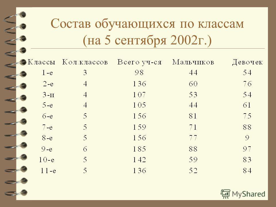 Состав обучающихся по классам (на 5 сентября 2002г.)