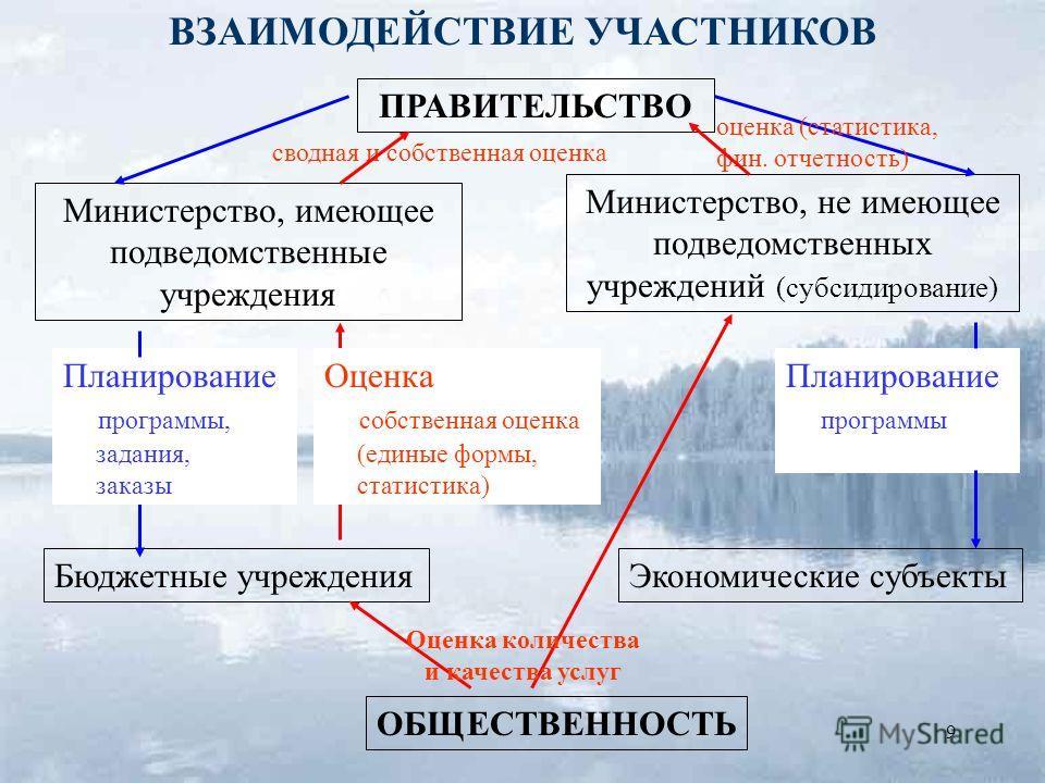 9 ПРАВИТЕЛЬСТВО Министерство, имеющее подведомственные учреждения Бюджетные учреждения ОБЩЕСТВЕННОСТЬ Экономические субъекты Министерство, не имеющее подведомственных учреждений (субсидирование) Планирование программы, задания, заказы Планирование пр