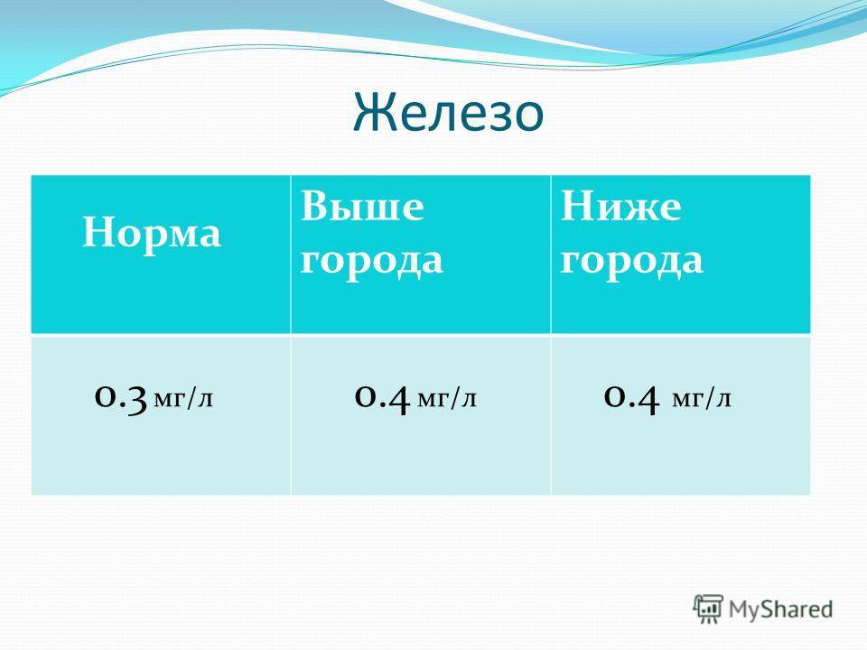 Железо Норма Выше города Ниже города 0.3 мг/л 0.4 мг/л