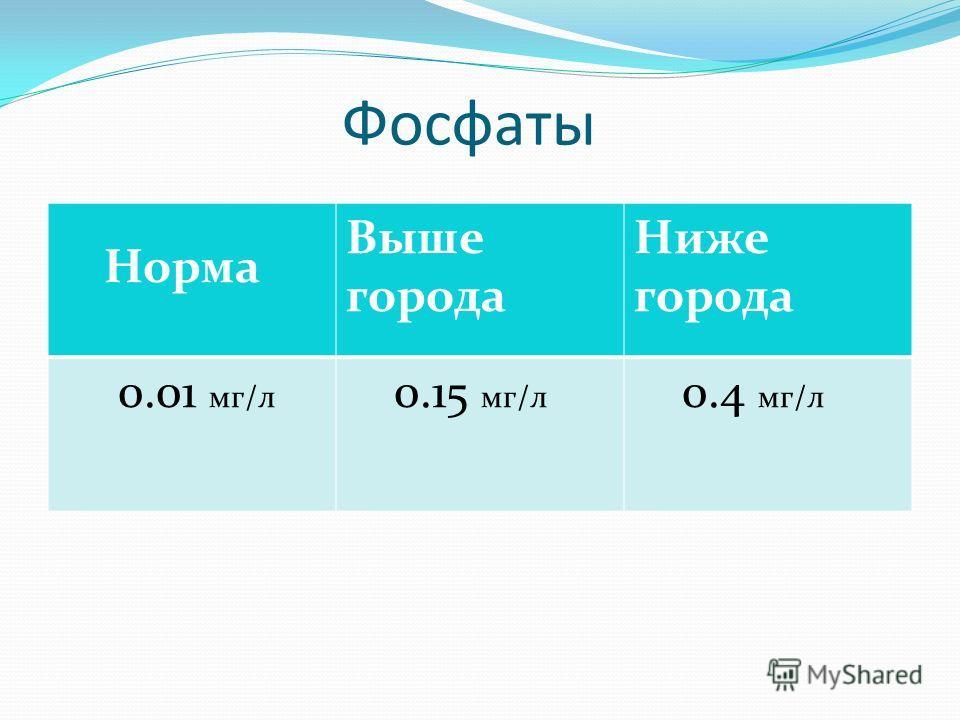 Фосфаты Норма Выше города Ниже города 0.01 мг/л 0.15 мг/л 0.4 мг/л