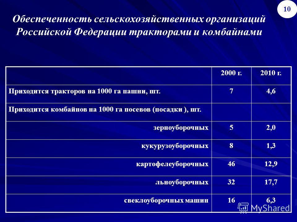 Обеспеченность сельскохозяйственных организаций Российской Федерации тракторами и комбайнами 2000 г.2010 г. Приходится тракторов на 1000 га пашни, шт.74,6 Приходится комбайнов на 1000 га посевов (посадки ), шт. зерноуборочных52,0 кукурузоуборочных81,