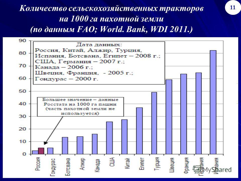 Количество сельскохозяйственных тракторов на 1000 га пахотной земли (по данным FAO; World. Bank, WDI 2011.) 1