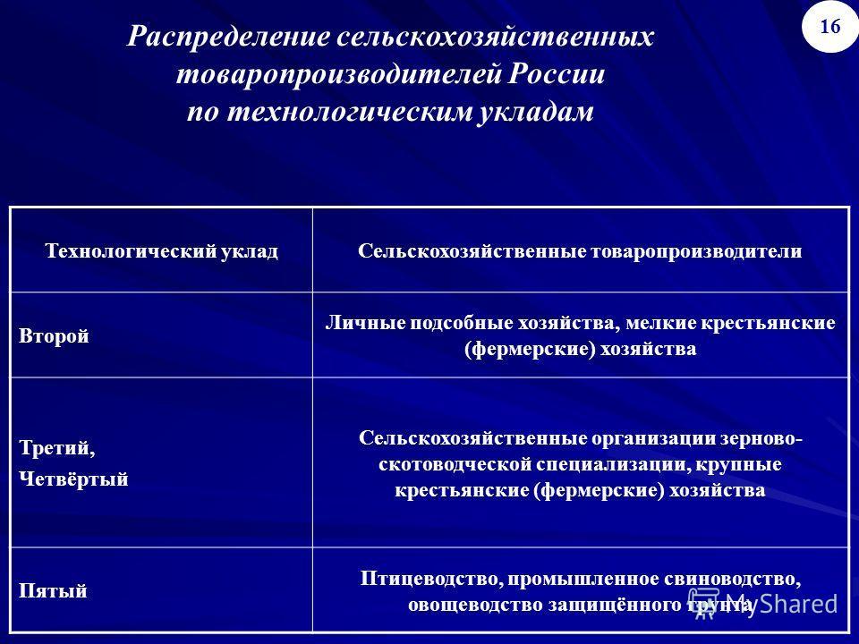 Распределение сельскохозяйственных товаропроизводителей России по технологическим укладам 16 Технологический укладСельскохозяйственные товаропроизводители Второй Личные подсобные хозяйства, мелкие крестьянские (фермерские) хозяйства Третий, Четвёртый