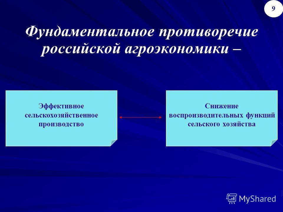 Фундаментальное противоречие российской агроэкономики – 9 Эффективное сельскохозяйственное производство Снижение воспроизводительных функций сельского хозяйства