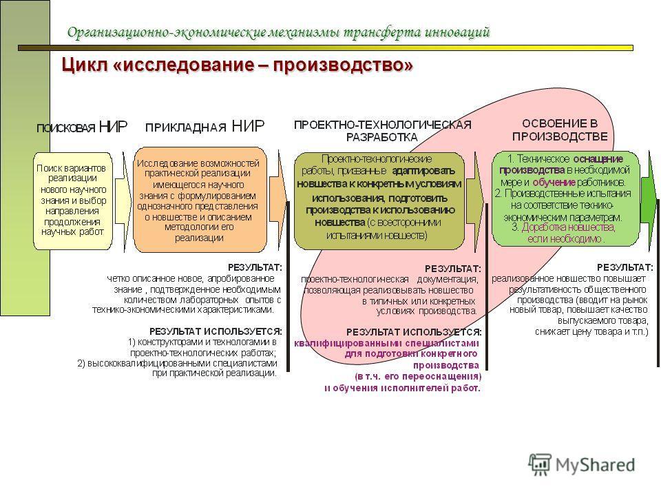 Организационно-экономические механизмы трансферта инноваций Цикл «исследование – производство»