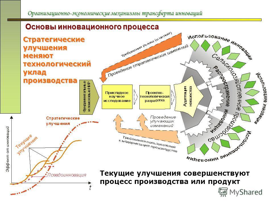 Организационно-экономические механизмы трансферта инноваций Основы инновационного процесса Стратегические улучшения меняют технологический уклад производства Текущие улучшения совершенствуют процесс производства или продукт