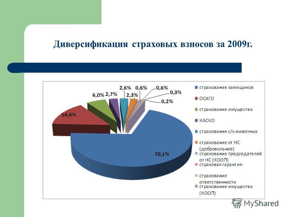 Диверсификация страховых взносов за 2009г.