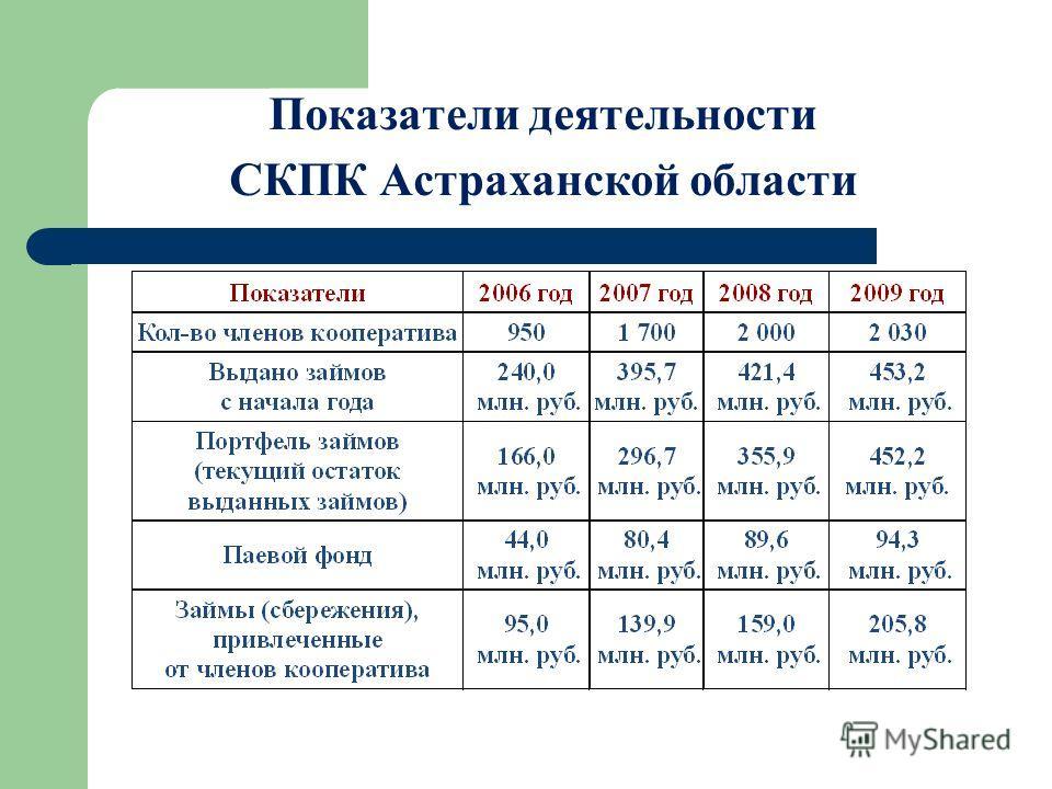 Показатели деятельности СКПК Астраханской области