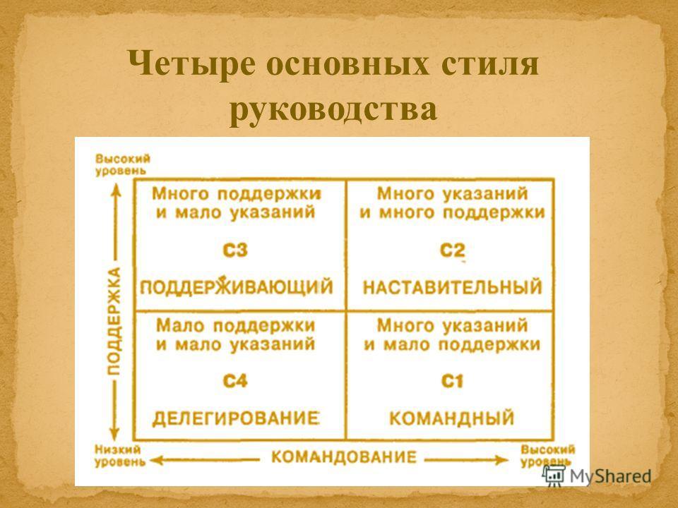 Четыре основных стиля руководства