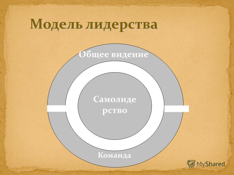 Самолиде рство Команда Общее видение Модель лидерства