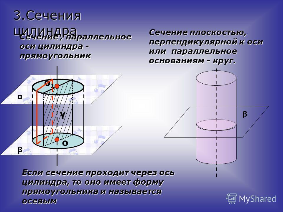 Если сечение проходит через ось цилиндра, то оно имеет форму прямоугольника и называется осевым Сечение плоскостью, перпендикулярной к оси или параллельное основаниям - круг. β 3.Сечения цилиндра Сечение, параллельное оси цилиндра - прямоугольник α β