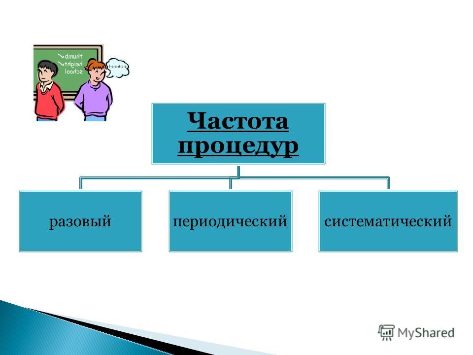 Частота процедур разовыйпериодическийсистематический