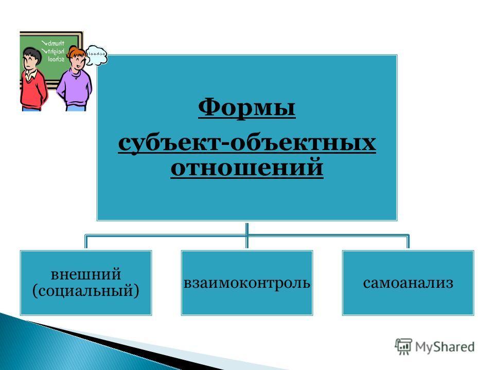 Формы субъект-объектных отношений внешний (социальный) взаимоконтрольсамоанализ