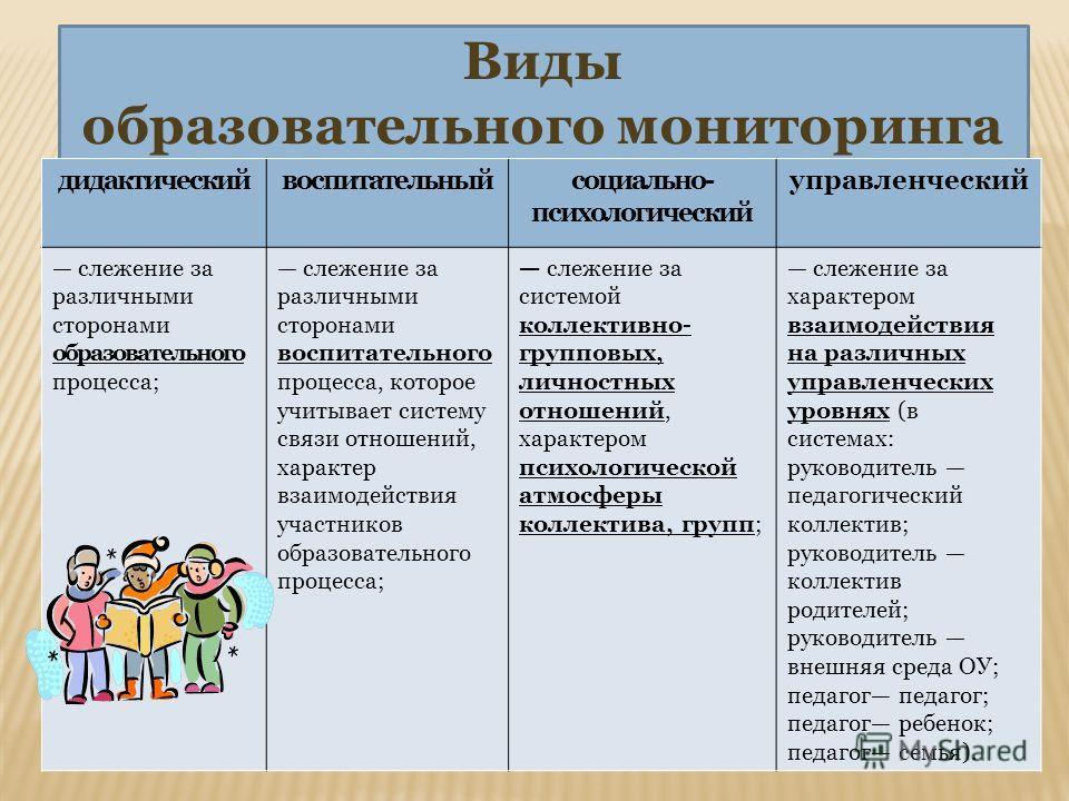 Виды образовательного мониторинга дидактическийвоспитательныйсоциально- психологический управленческий слежение за различными сторонами образовательного процесса; слежение за различными сторонами воспитательного процесса, которое учитывает систему св
