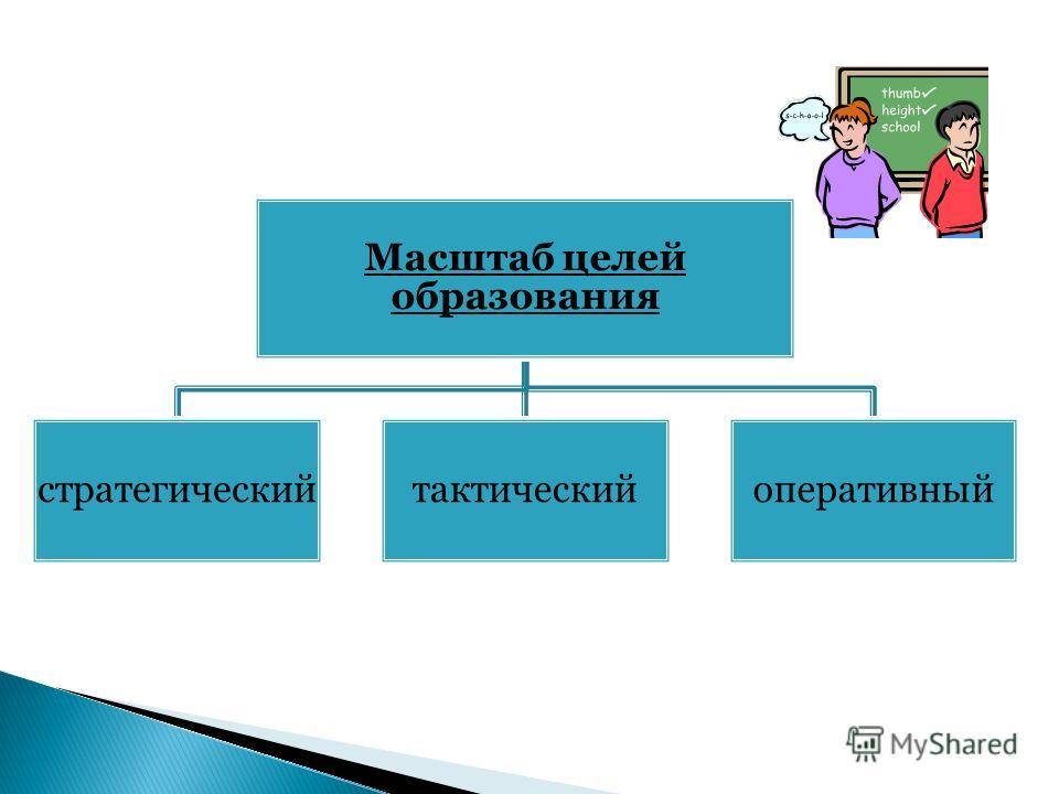 Масштаб целей образования стратегическийтактическийоперативный